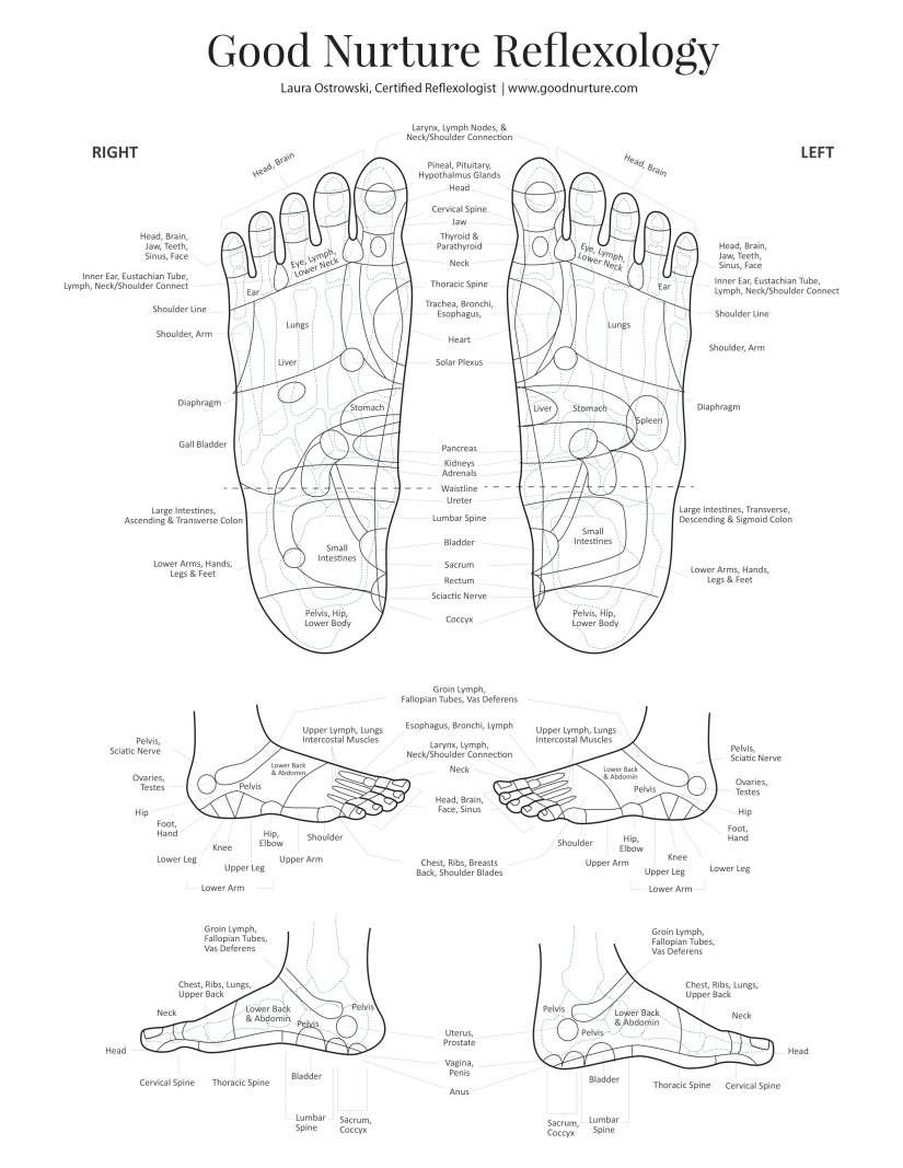 GoodNurture_Foot_Reflexology_Chart